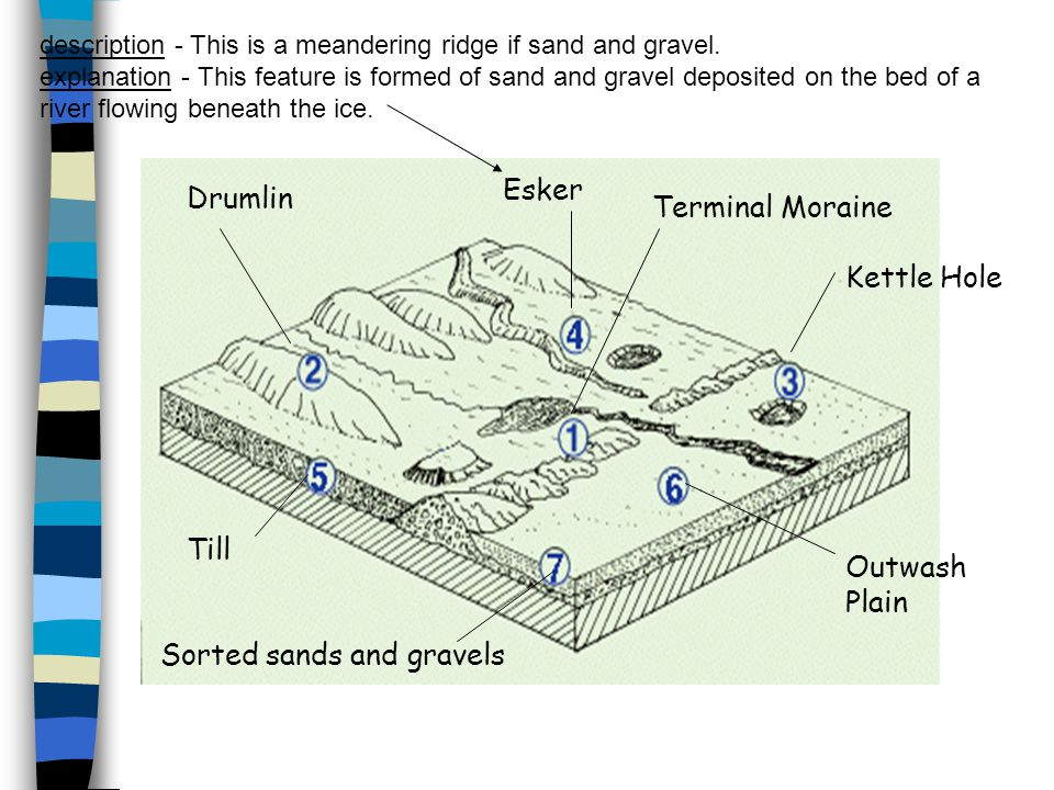 Sorted sands and gravels