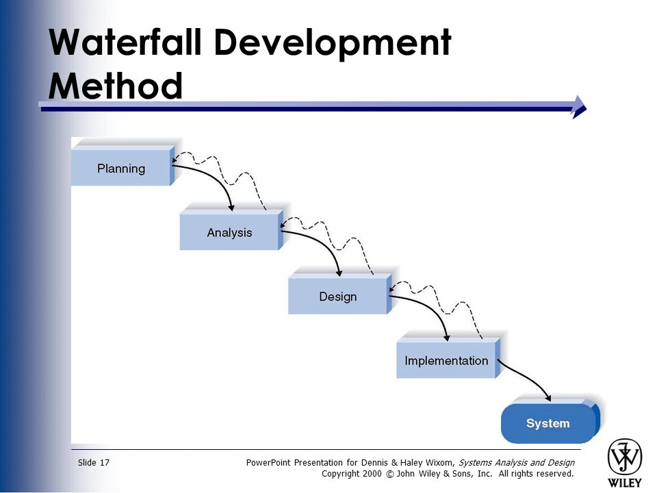 Systems analysis and design ppt video online download for Waterfall method steps