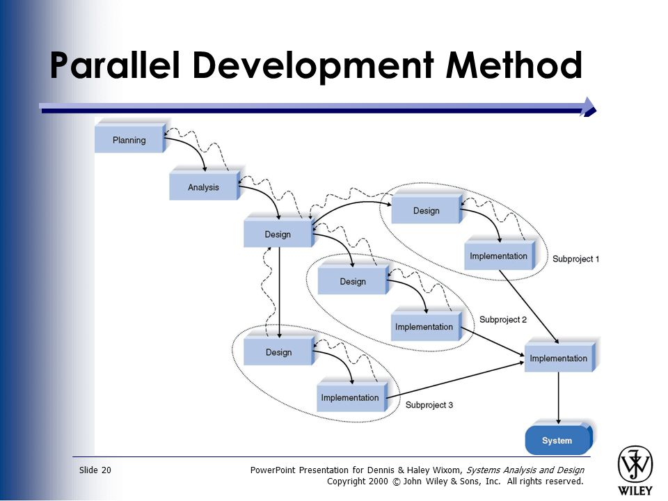 Parallel Development Method