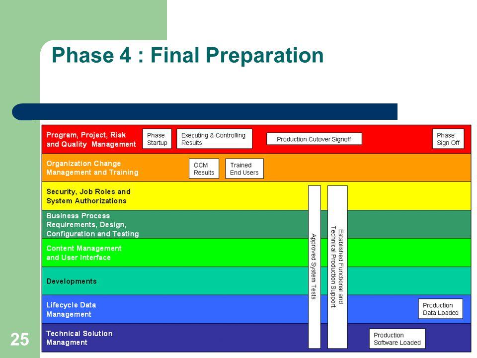 Phase 4 : Final Preparation
