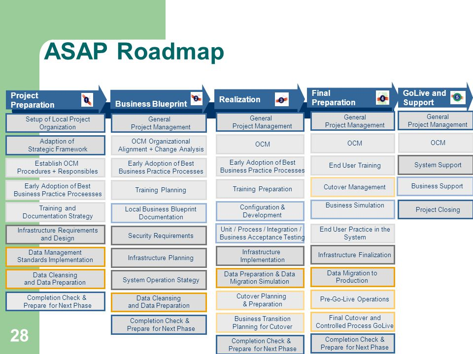 Enterprise resource planning ppt video online download 28 asap roadmap final preparation project preparation business blueprint malvernweather Image collections
