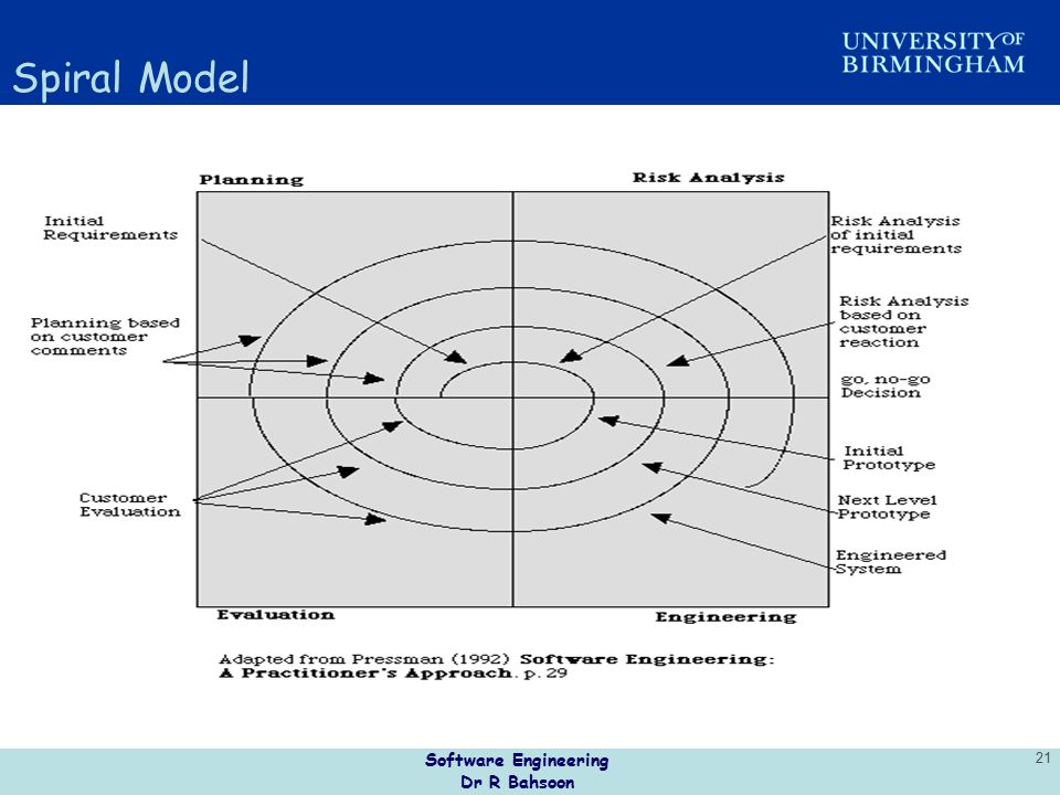Spiral Model Software Engineering Dr R Bahsoon