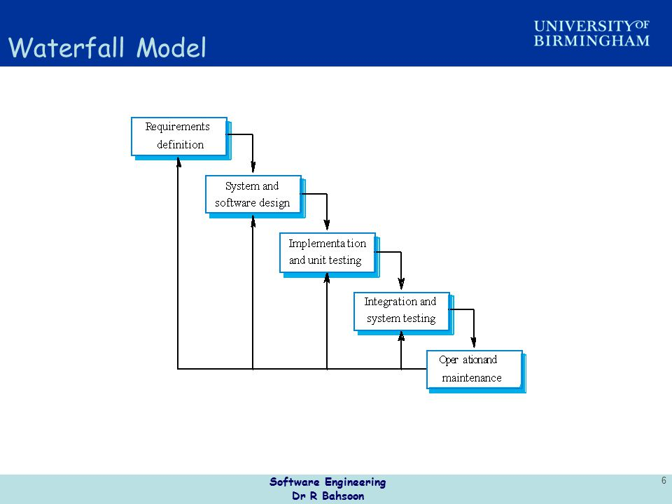 Waterfall Model Software Engineering Dr R Bahsoon