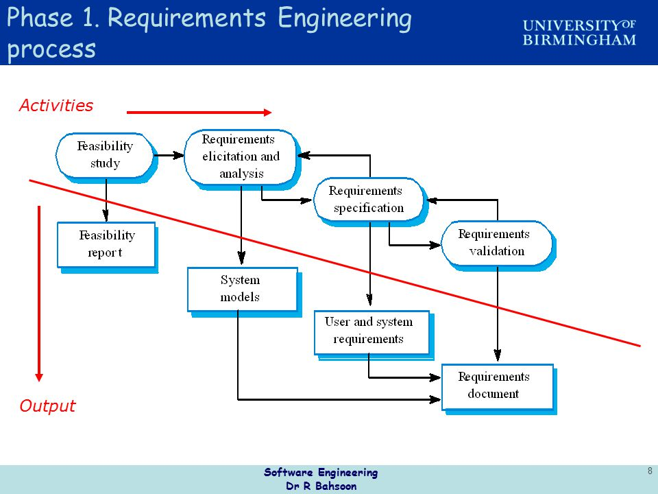 Phase 1. Requirements Engineering process