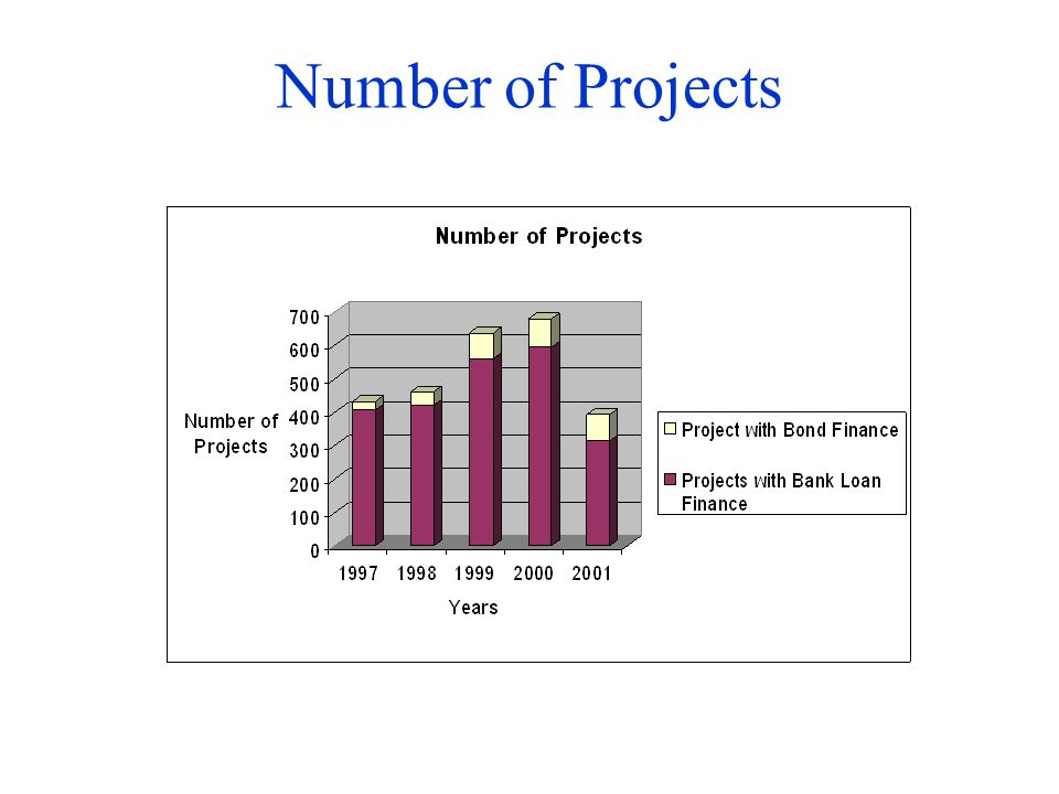 Number of Projects