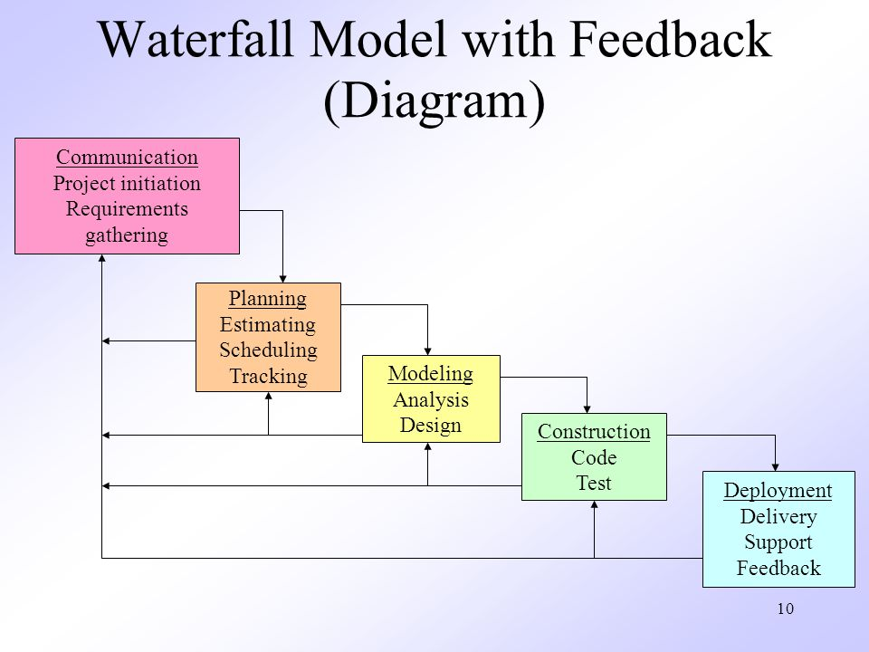 Waterfall Model with Feedback (Diagram)