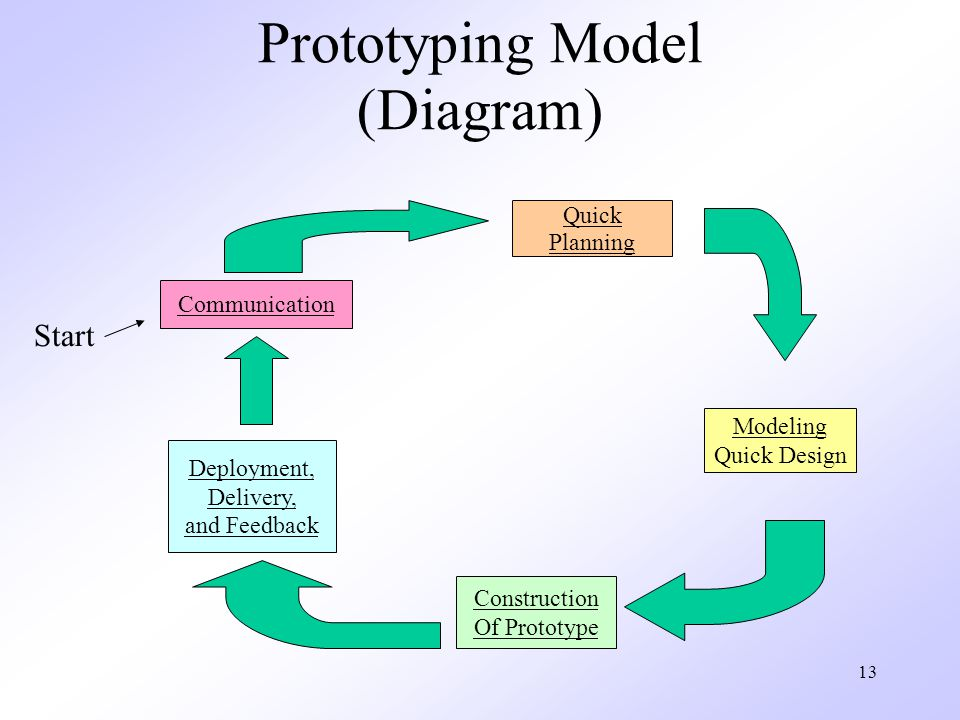 Prototyping Model (Diagram)