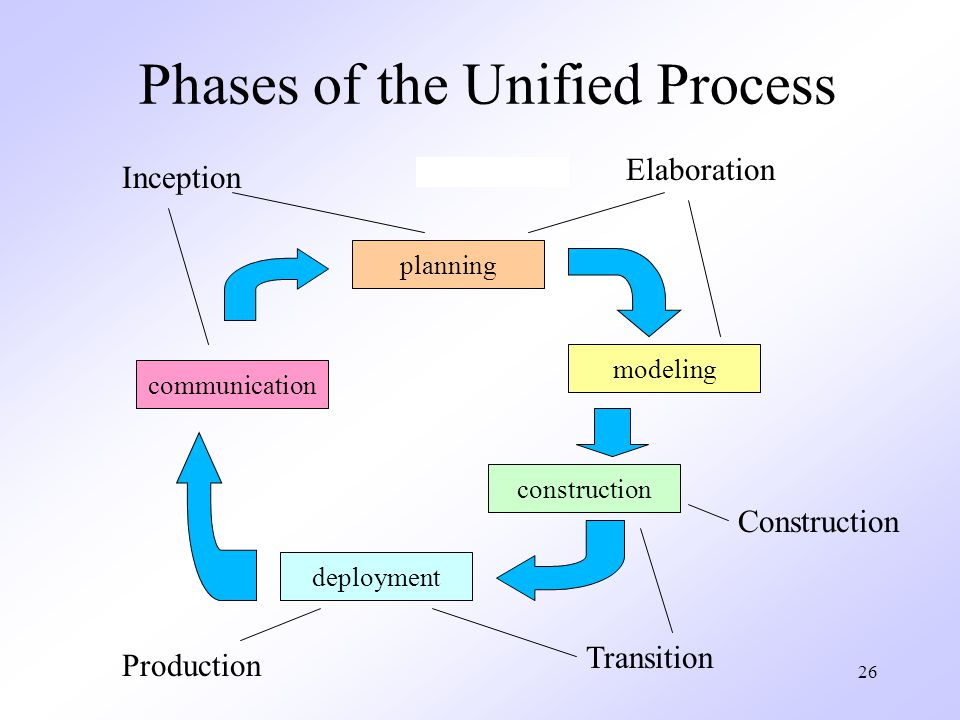 Phases of the Unified Process