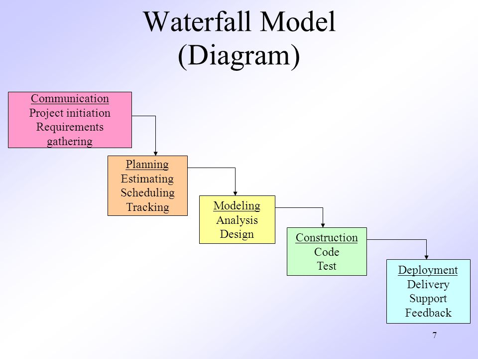 Waterfall Model (Diagram)