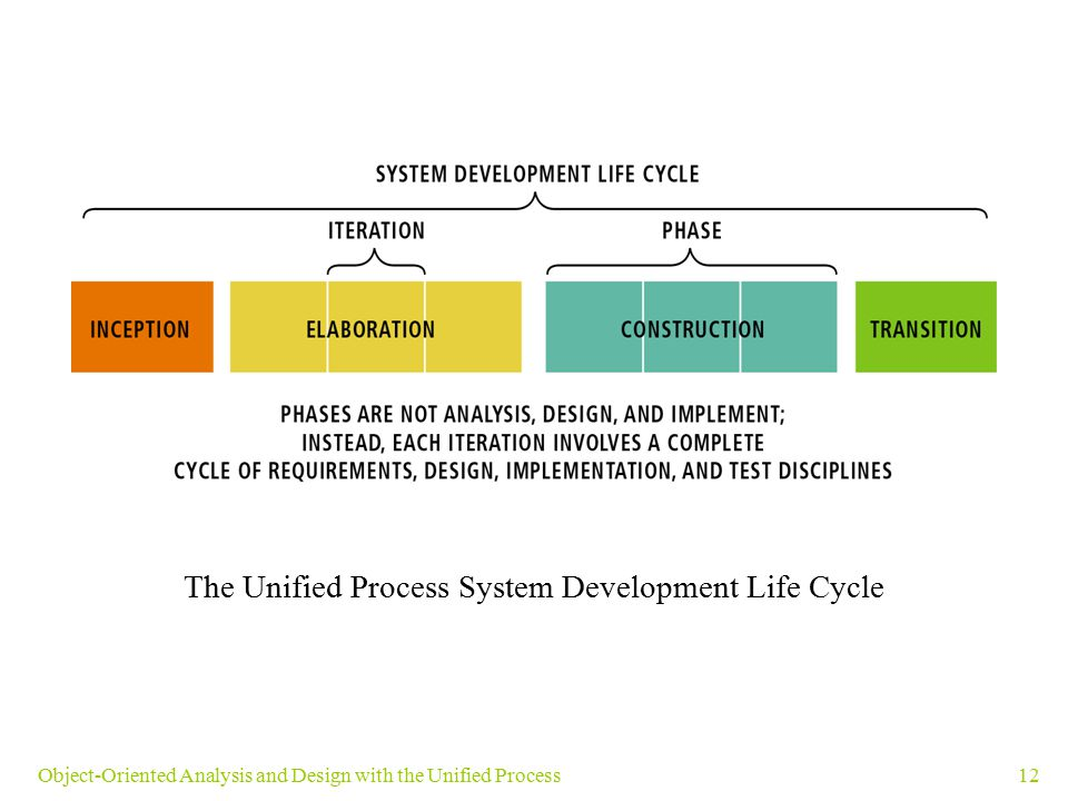 The Unified Process System Development Life Cycle