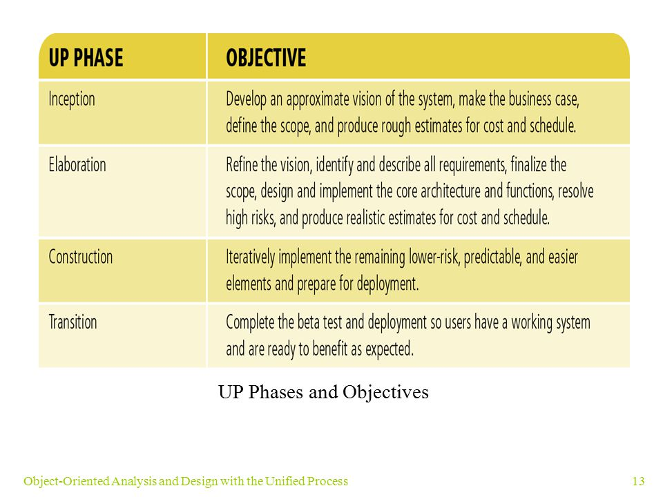 UP Phases and Objectives