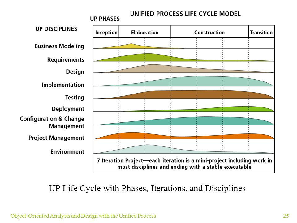 UP Life Cycle with Phases, Iterations, and Disciplines