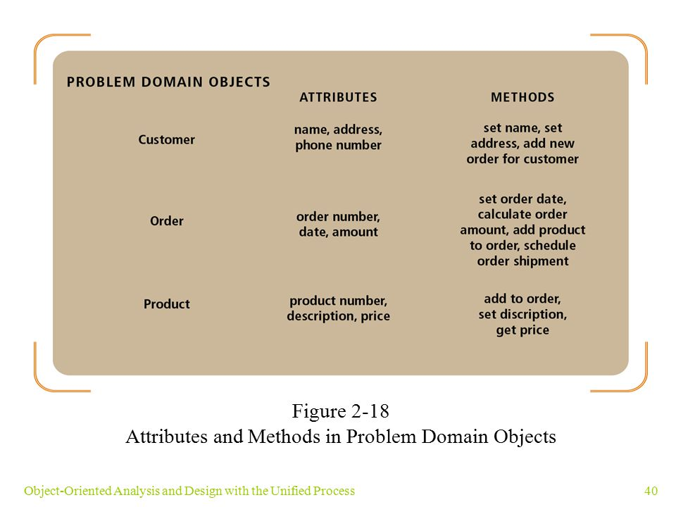 Attributes and Methods in Problem Domain Objects