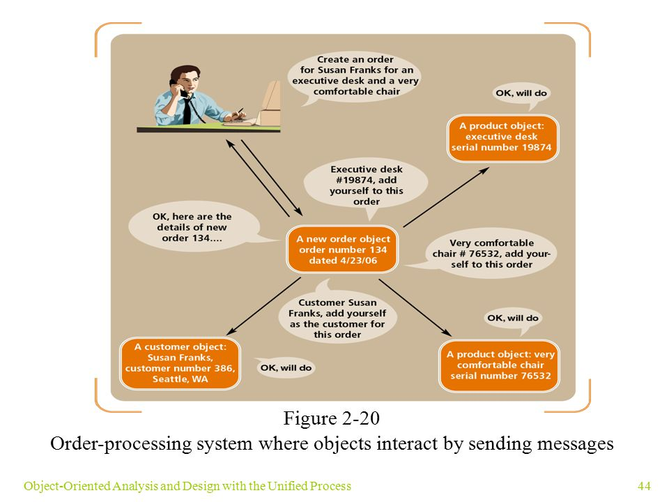 Order-processing system where objects interact by sending messages