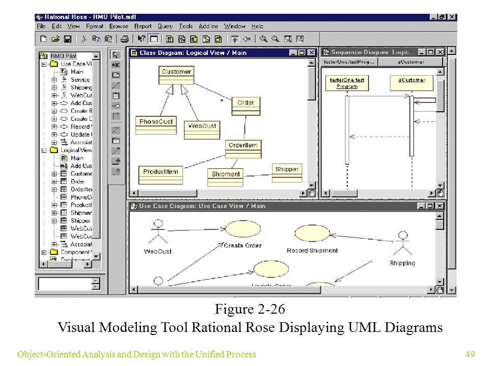 Visual Modeling Tool Rational Rose Displaying UML Diagrams