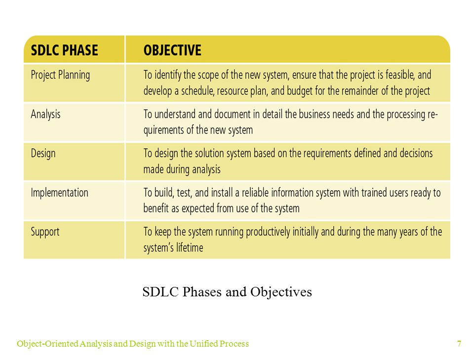 SDLC Phases and Objectives