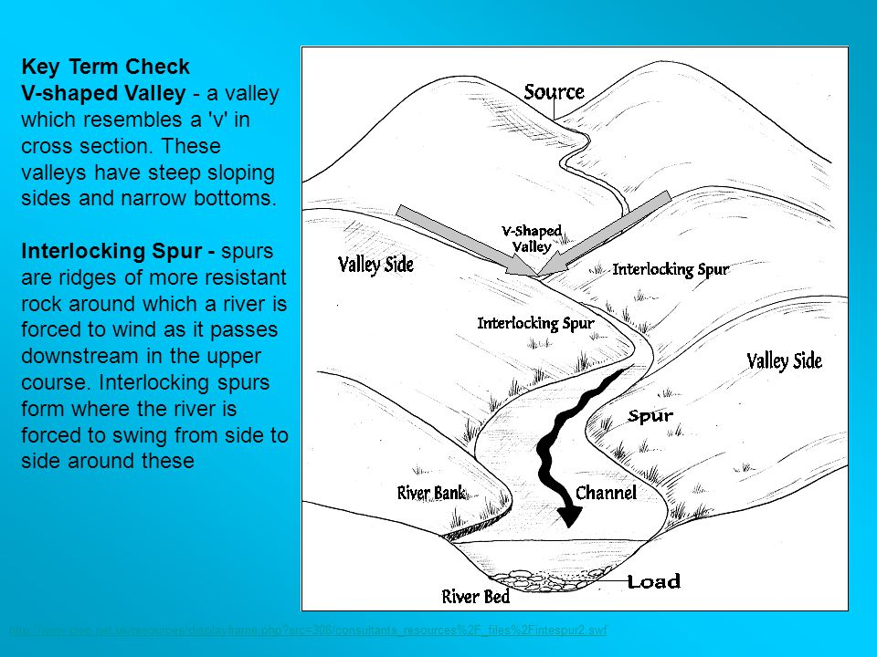 Key Term Check V-shaped Valley - a valley which resembles a v in cross section. These valleys have steep sloping sides and narrow bottoms. Interlocking Spur - spurs are ridges of more resistant rock around which a river is forced to wind as it passes downstream in the upper course. Interlocking spurs form where the river is forced to swing from side to side around these