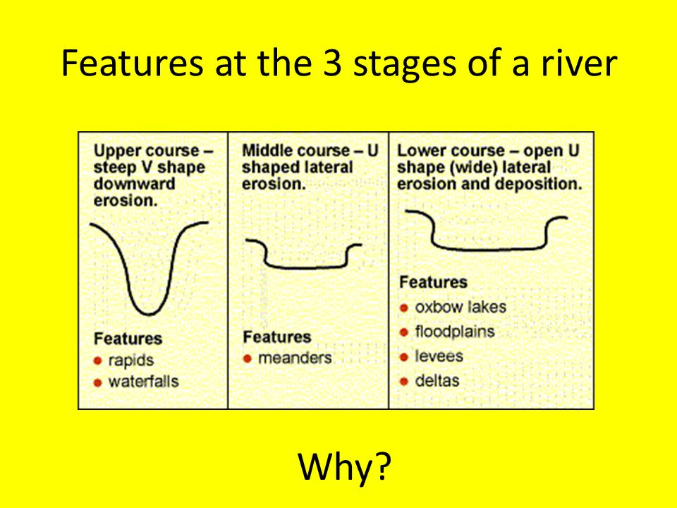 Features at the 3 stages of a river