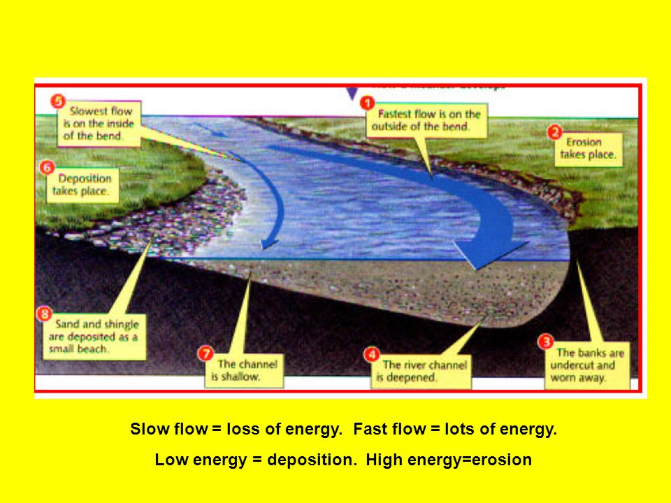 Slow flow = loss of energy. Fast flow = lots of energy.