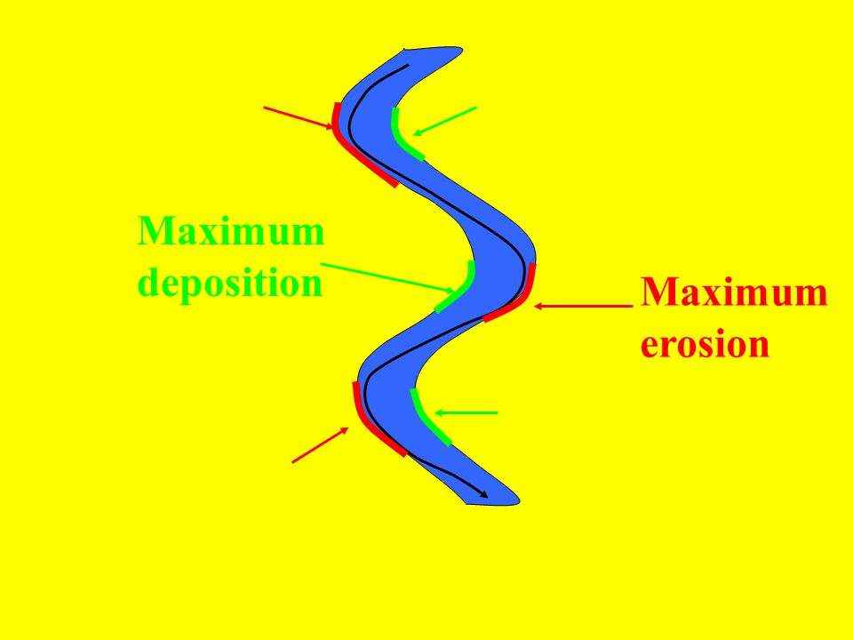 Maximum deposition Maximum erosion