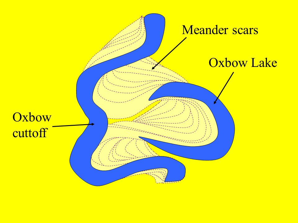 Meander scars Oxbow Lake Oxbow cuttoff