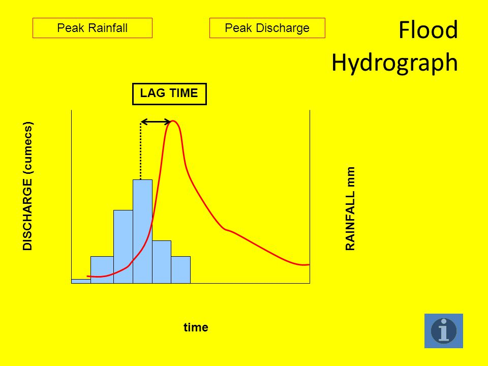 Flood Hydrograph Peak Rainfall Peak Discharge LAG TIME