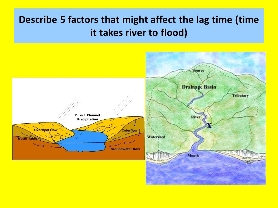 Describe 5 factors that might affect the lag time (time it takes river to flood)