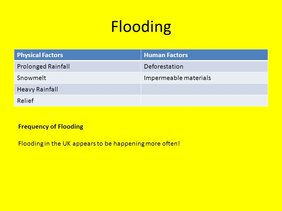 Flooding Physical Factors Human Factors Prolonged Rainfall