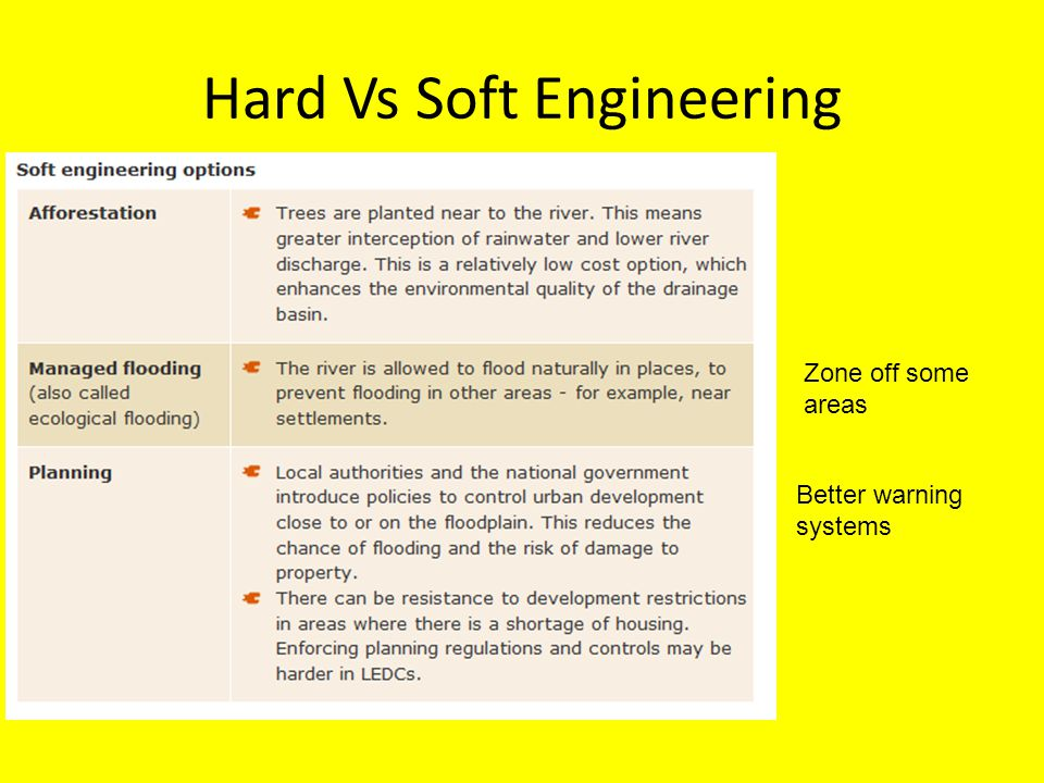 Hard Vs Soft Engineering