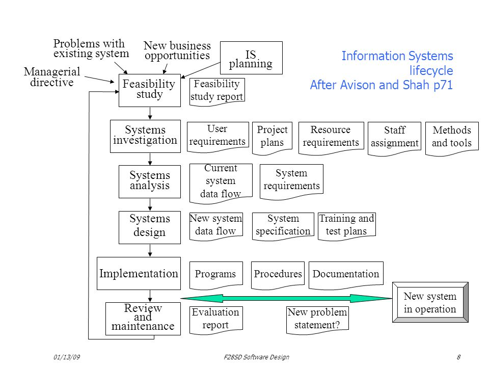 Information Systems lifecycle After Avison and Shah p71 IS planning