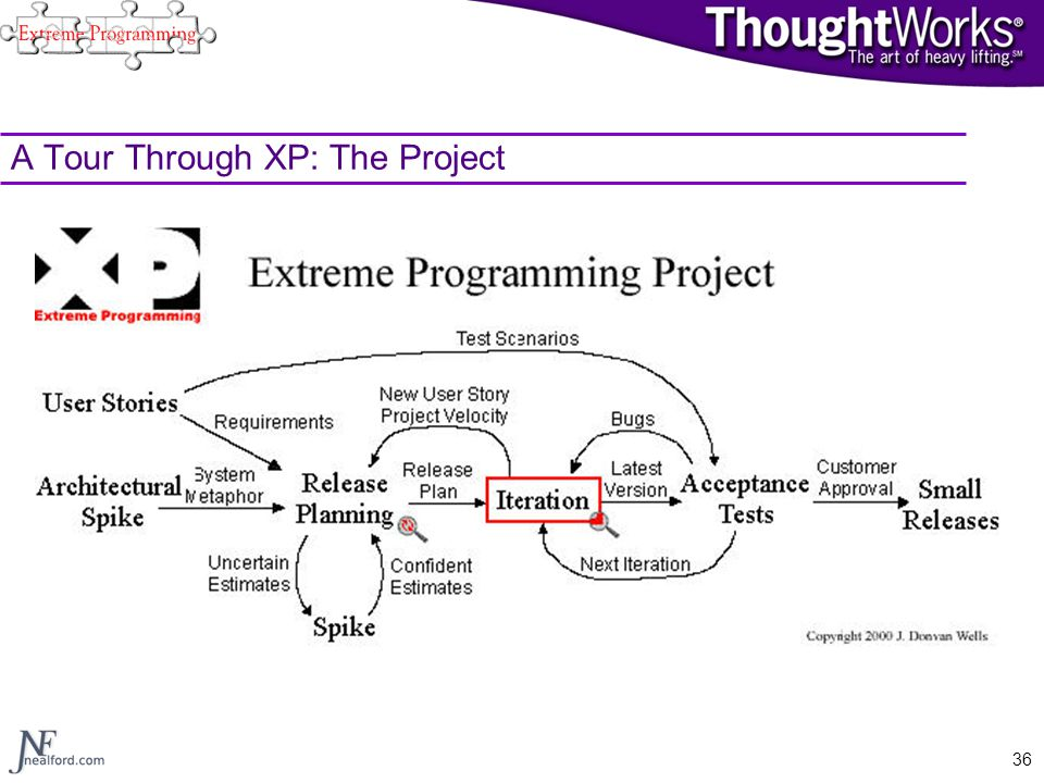 A Tour Through XP: The Project