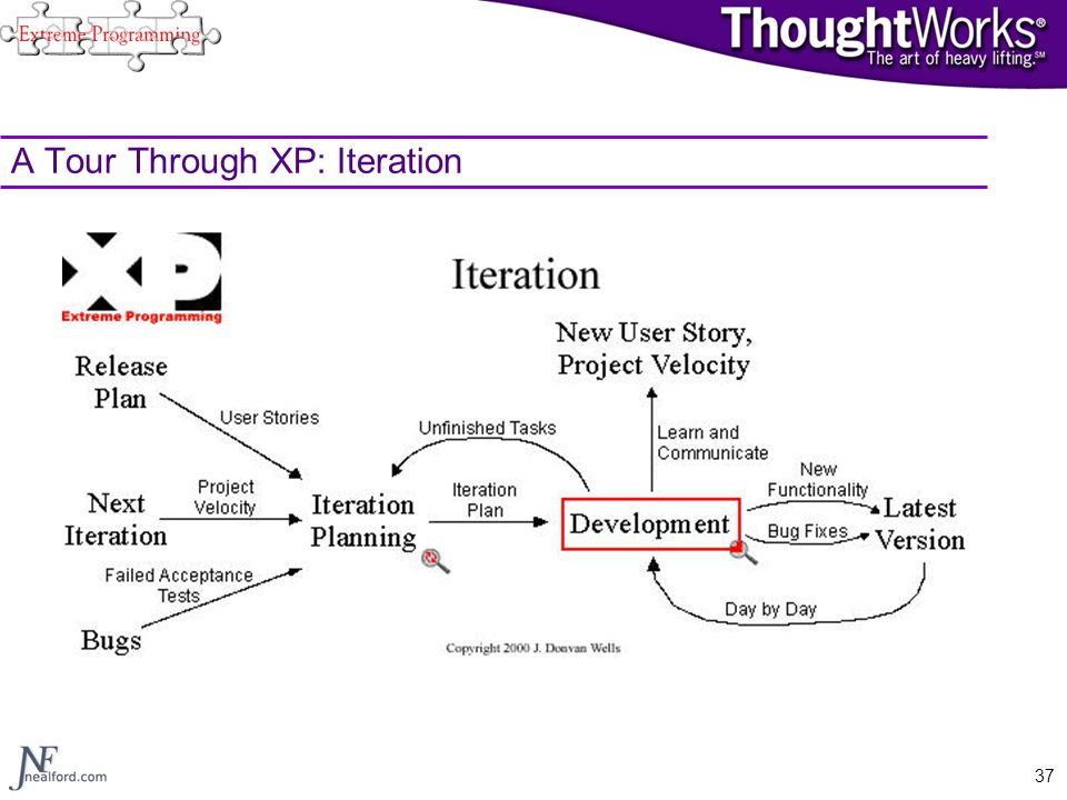 A Tour Through XP: Iteration