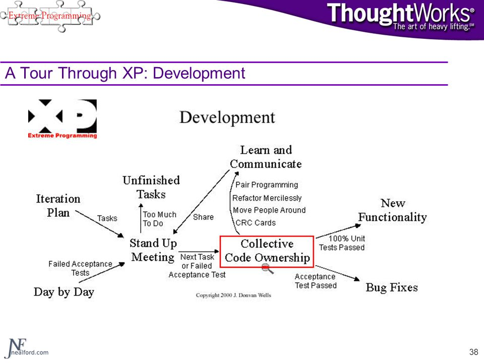 A Tour Through XP: Development