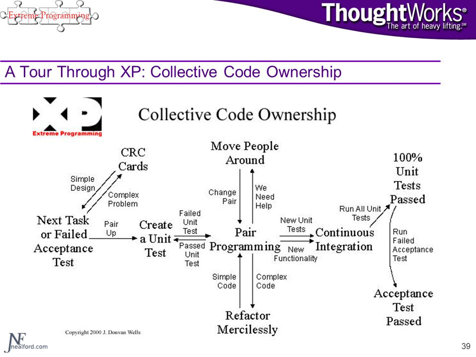 A Tour Through XP: Collective Code Ownership