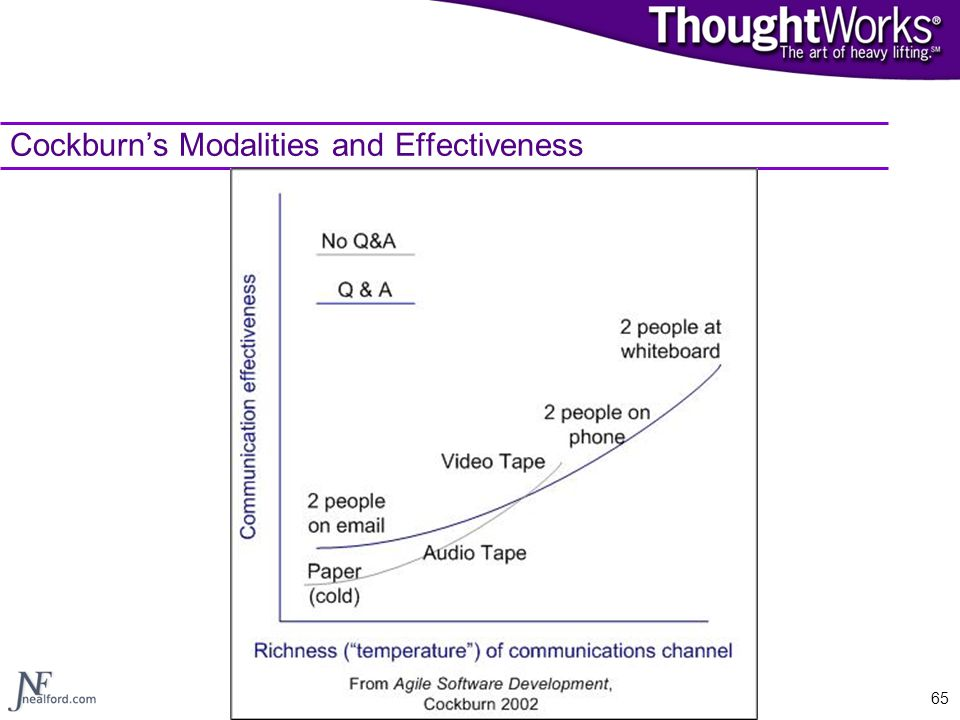 Cockburn's Modalities and Effectiveness