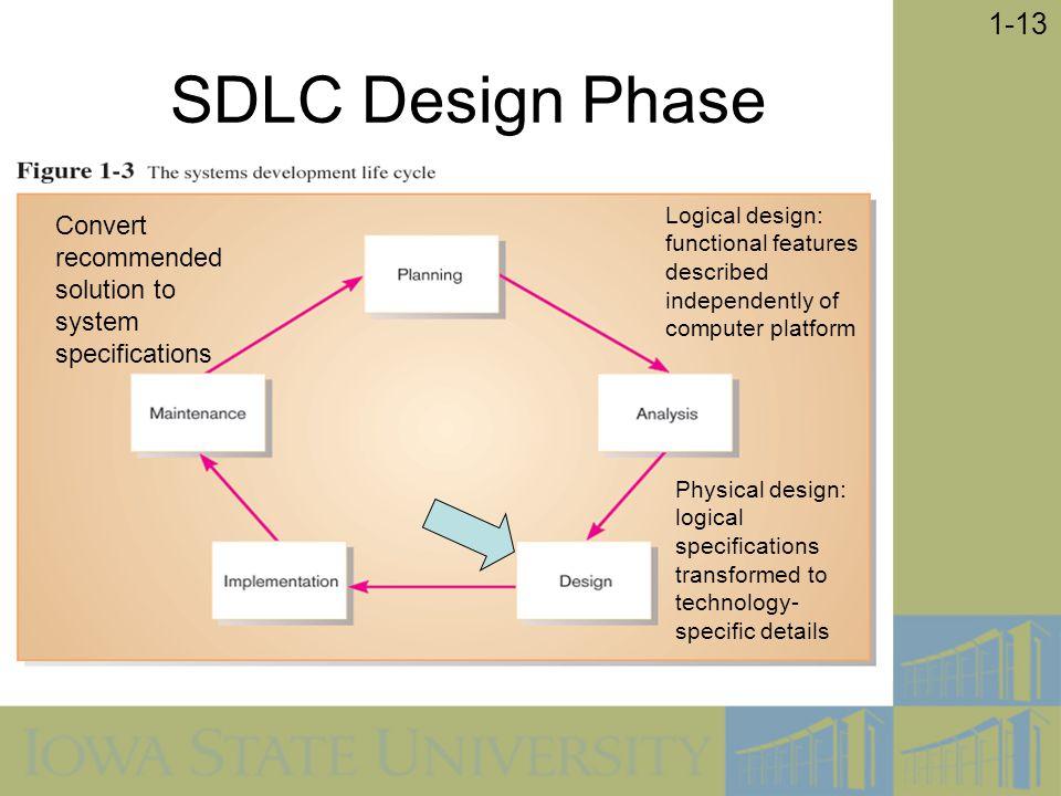 SDLC Design Phase Logical design: functional features described independently of computer platform.