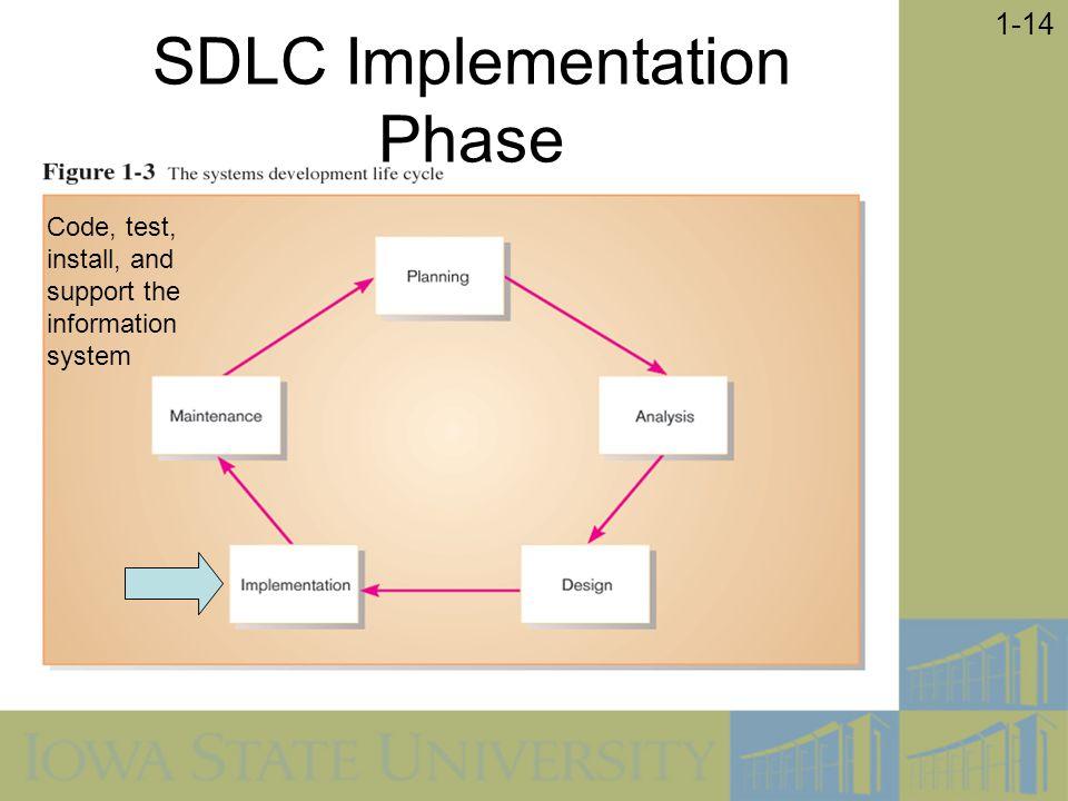 SDLC Implementation Phase