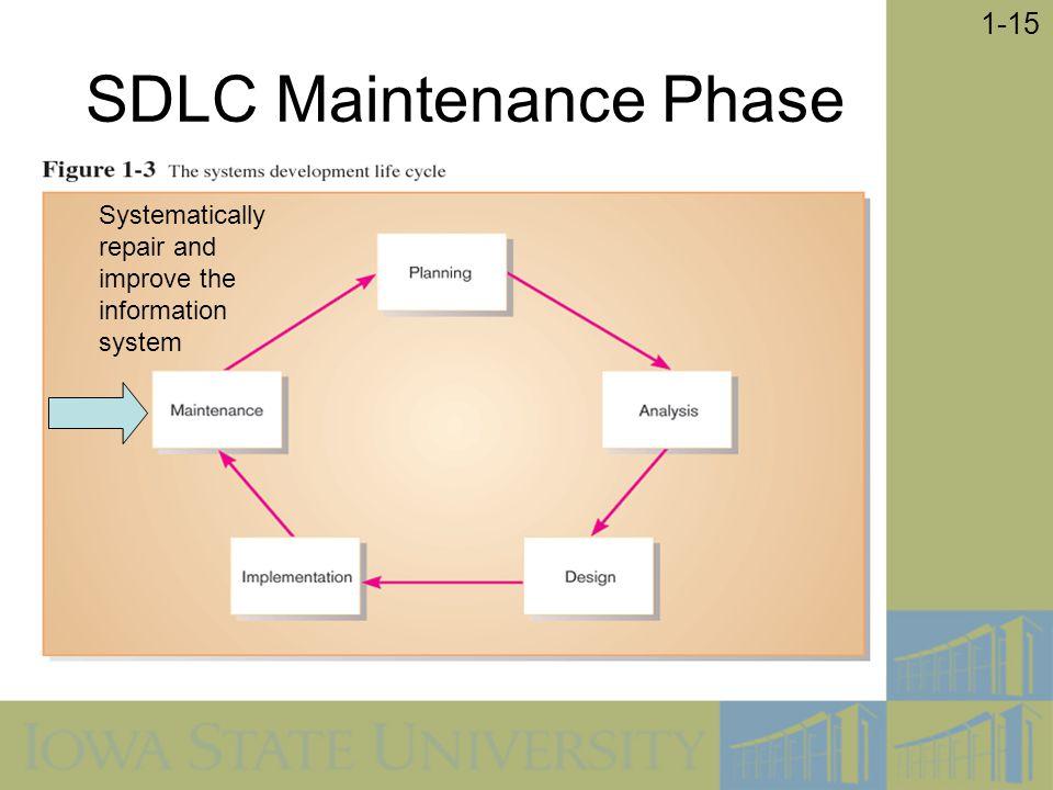 SDLC Maintenance Phase