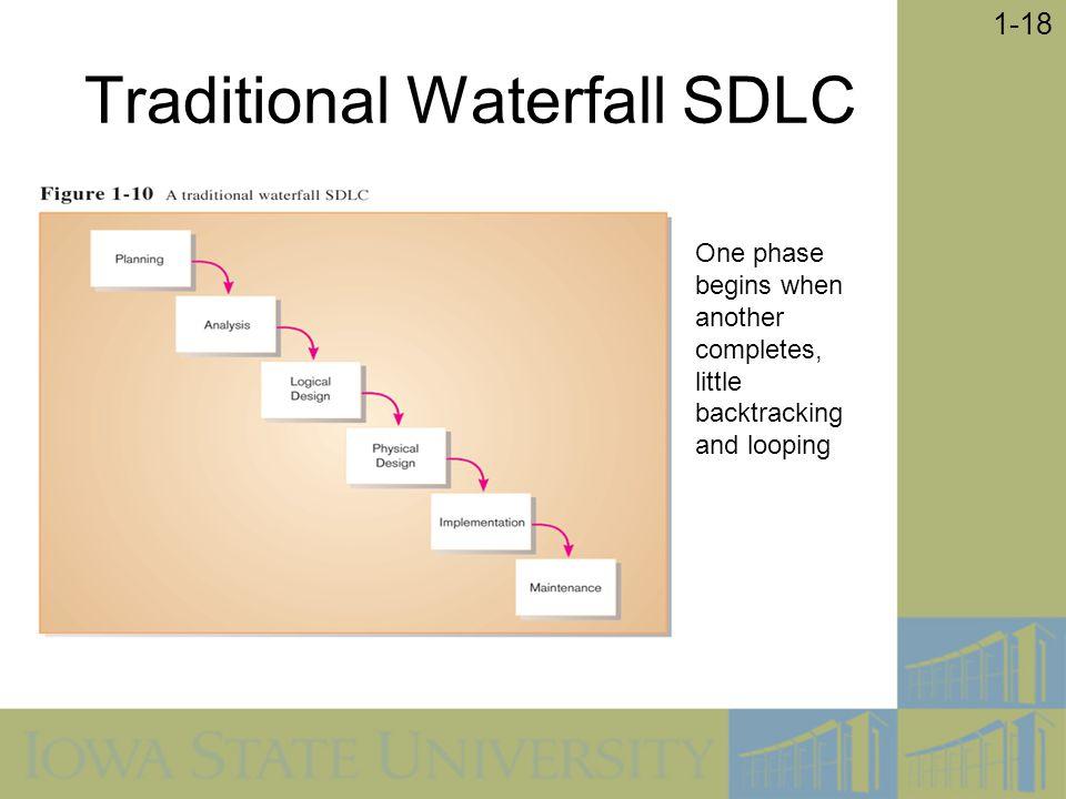 Traditional Waterfall SDLC