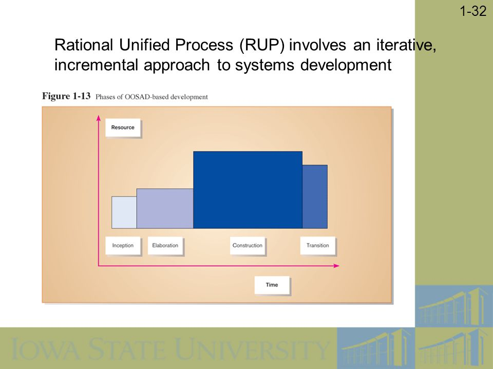 Rational Unified Process (RUP) involves an iterative, incremental approach to systems development