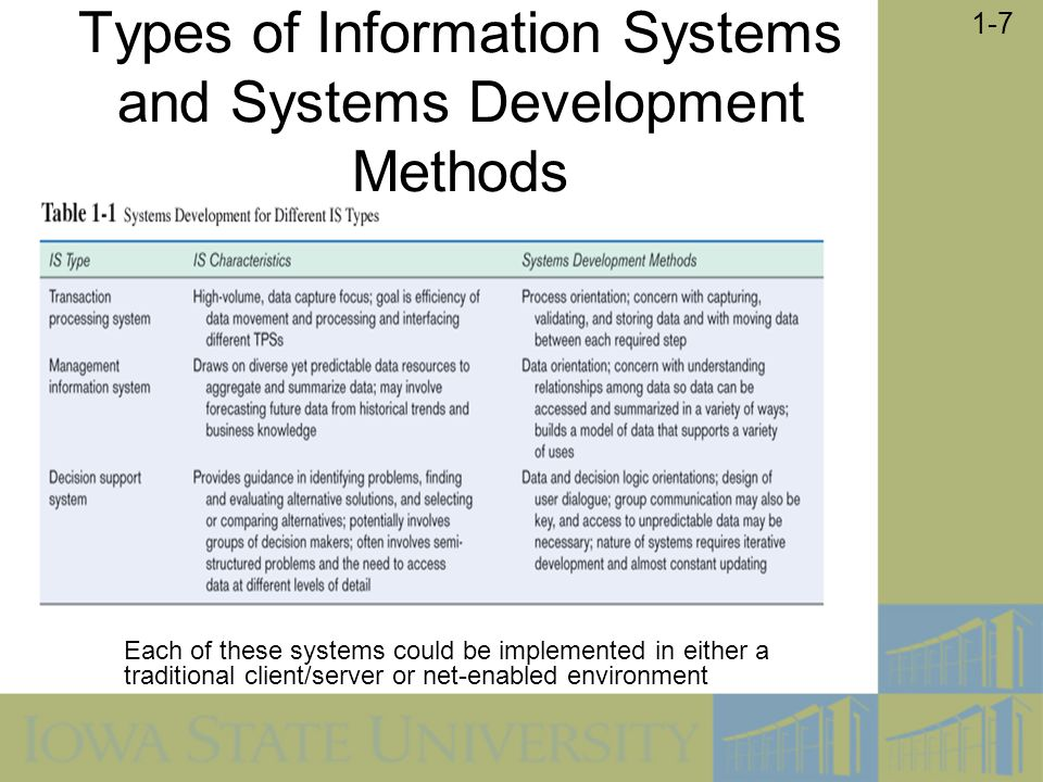 Types of Information Systems and Systems Development Methods