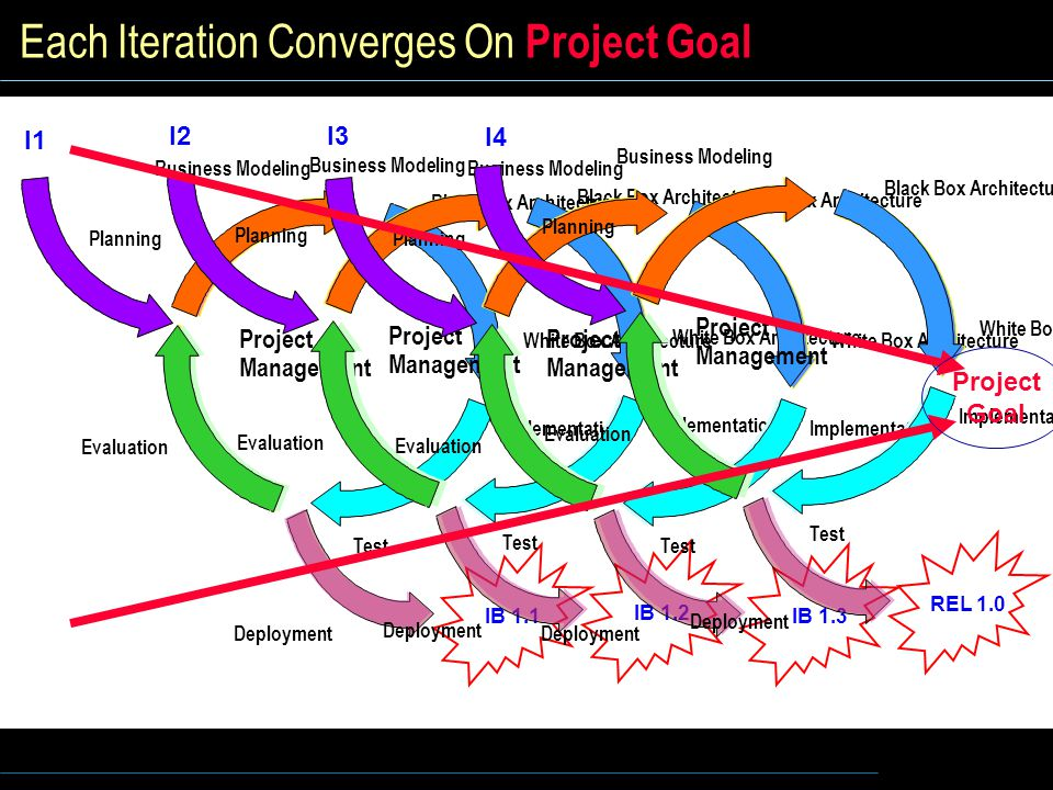 Each Iteration Converges On Project Goal