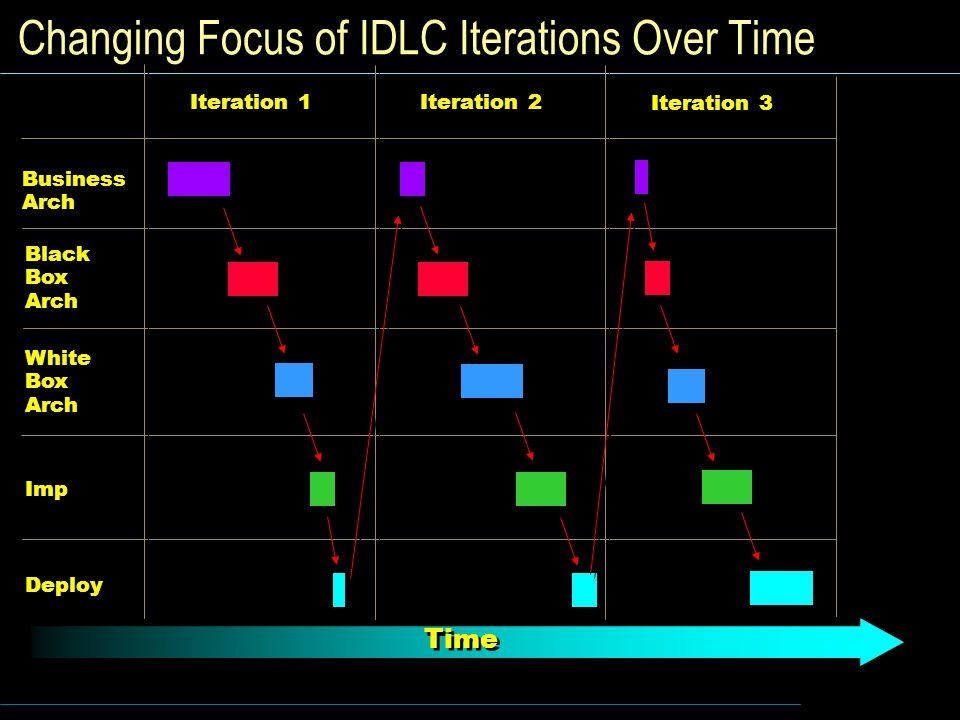 Changing Focus of IDLC Iterations Over Time