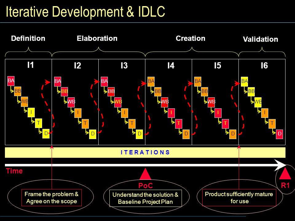 Iterative Development & IDLC