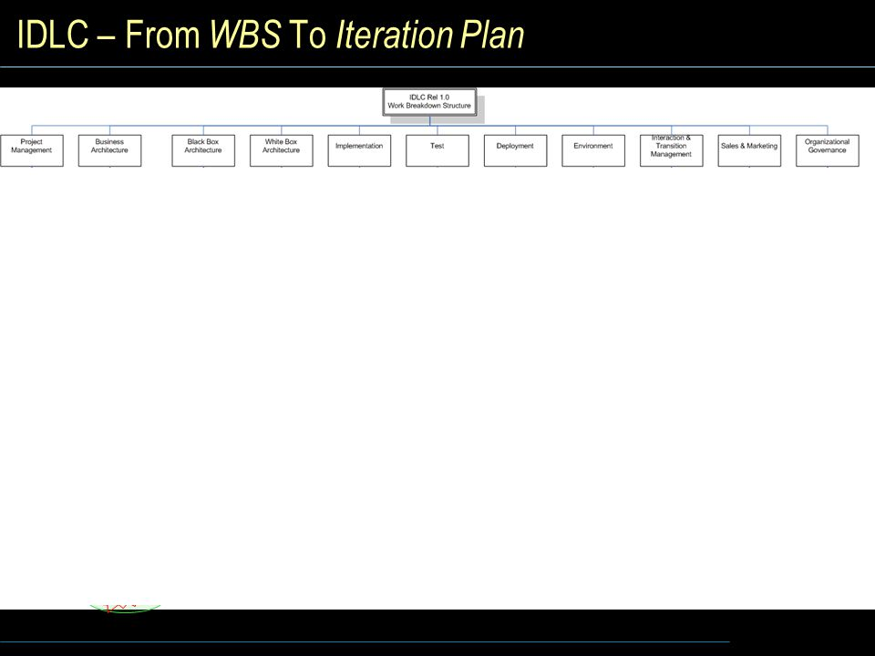IDLC – From WBS To Iteration Plan