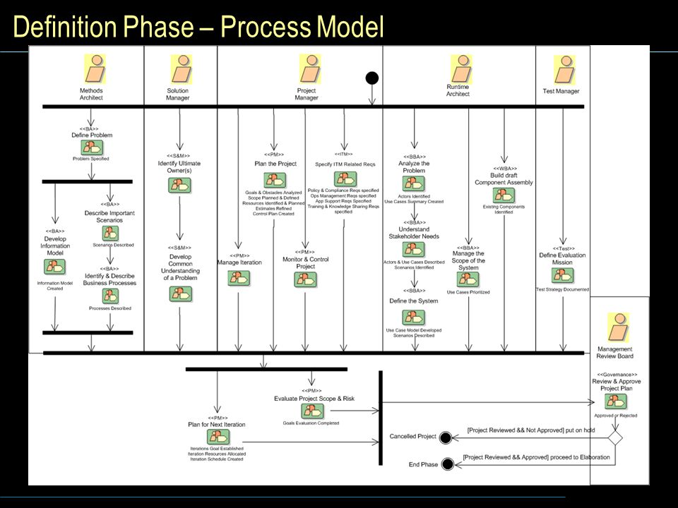 Definition Phase – Process Model
