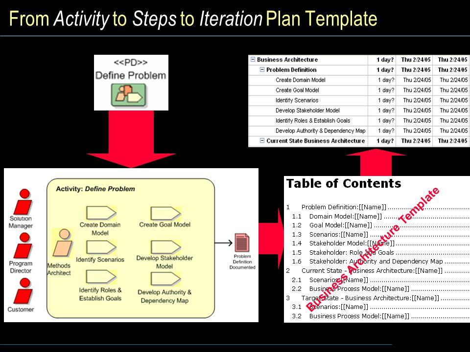 From Activity to Steps to Iteration Plan Template