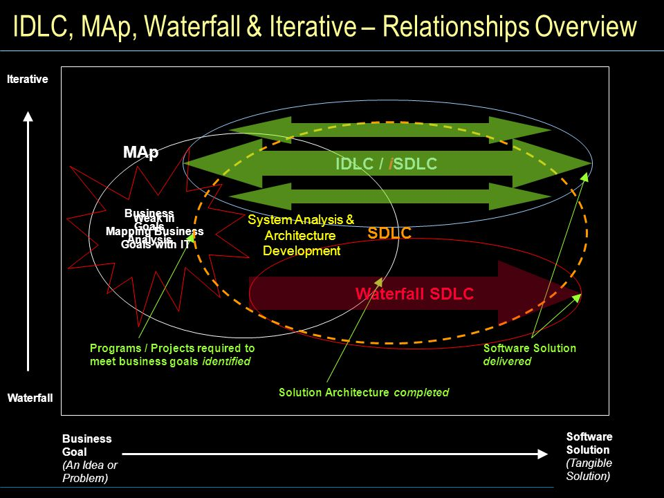 IDLC, MAp, Waterfall & Iterative – Relationships Overview