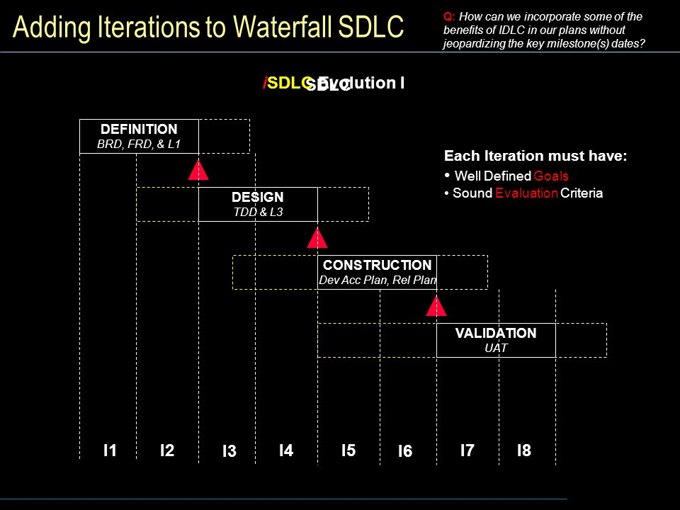 Adding Iterations to Waterfall SDLC