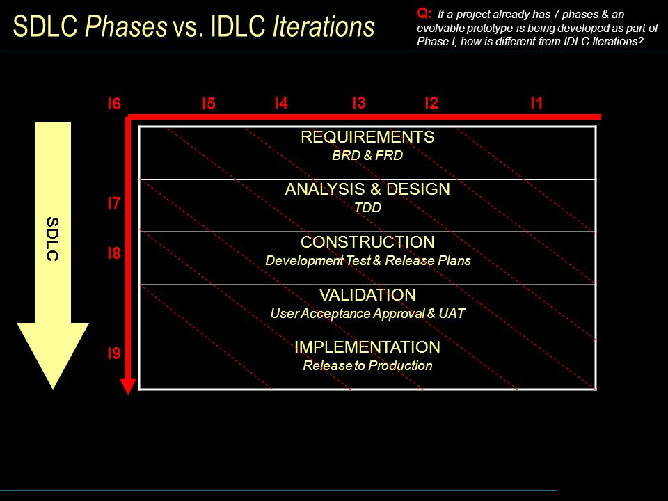 SDLC Phases vs. IDLC Iterations